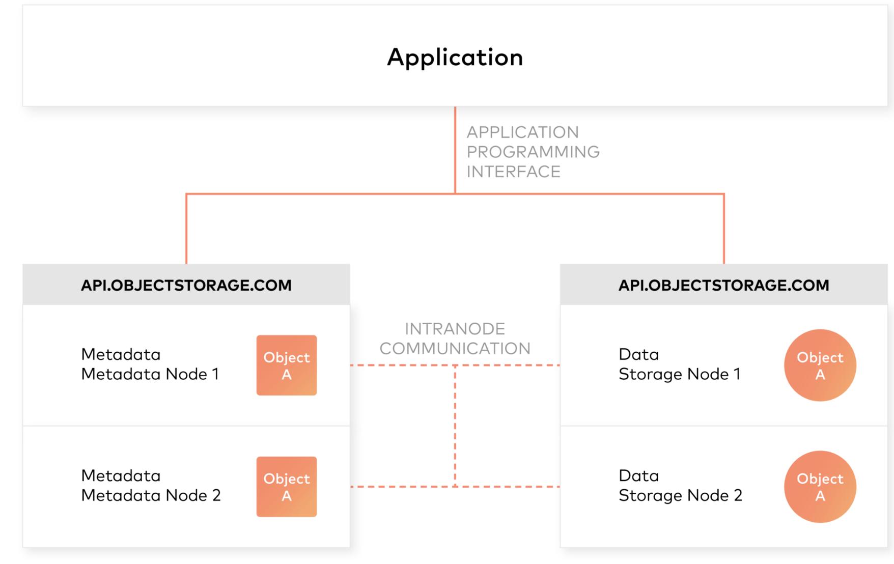Modern Data Lake with MinIO : Part 2