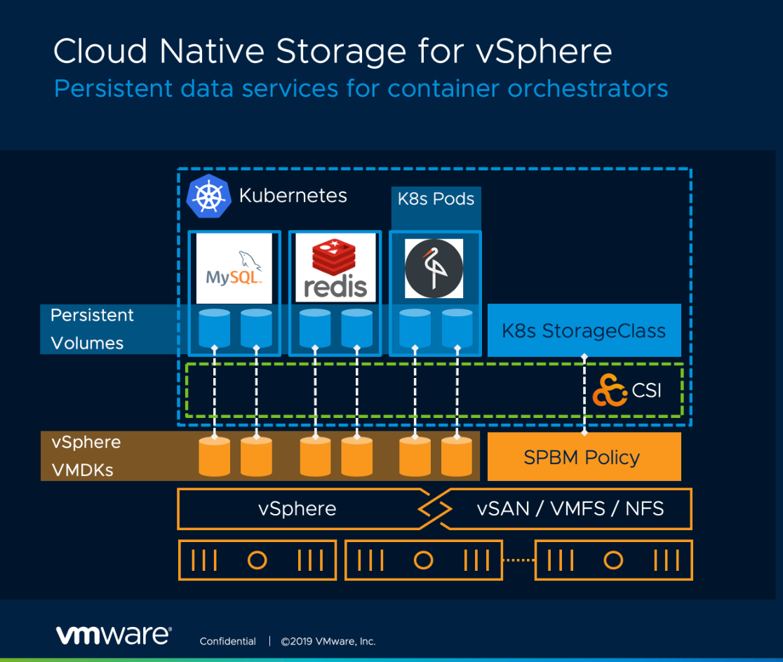 Why VMware's Kubernetes Ambitions Depend on MinIO