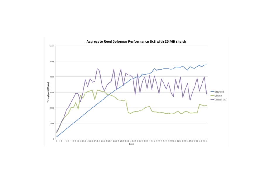 Impact of Intel vs. ARM CPU Performance for Object Storage