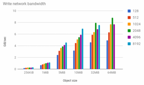 MinIO benchmarks with COSBench