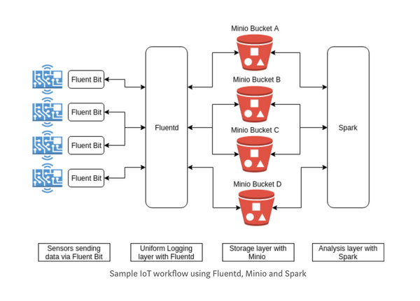 IoT data storage and analysis with Fluentd, MinIO and Spark