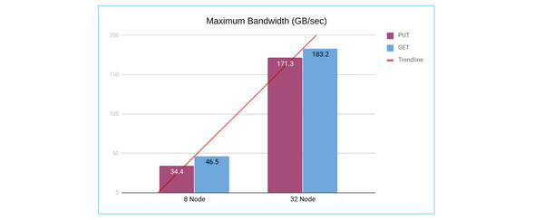 Scaling MinIO: Benchmarking Performance From Terabytes to Petabytes