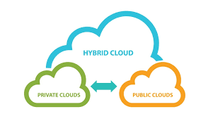 Successful Strategies for the Hybrid Cloud