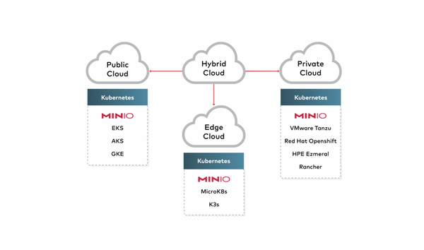 Why MinIO Wins the Hybrid Cloud